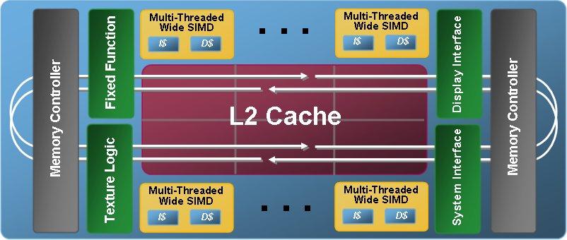 For Block Diagram Larrabee Microarchitecture Wikipedia