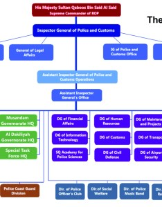 The organization chart for royal oman police also wikipedia rh enpedia