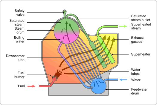 Water-tube Boiler
