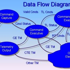 How To Use Data Flow Diagram Pole 4 Passion File Example Jpg Wikimedia Commons