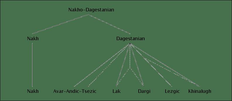 File:Nakho-Dagestanian Family Tree.png