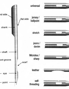 also sewing machine needle wikipedia rh enpedia