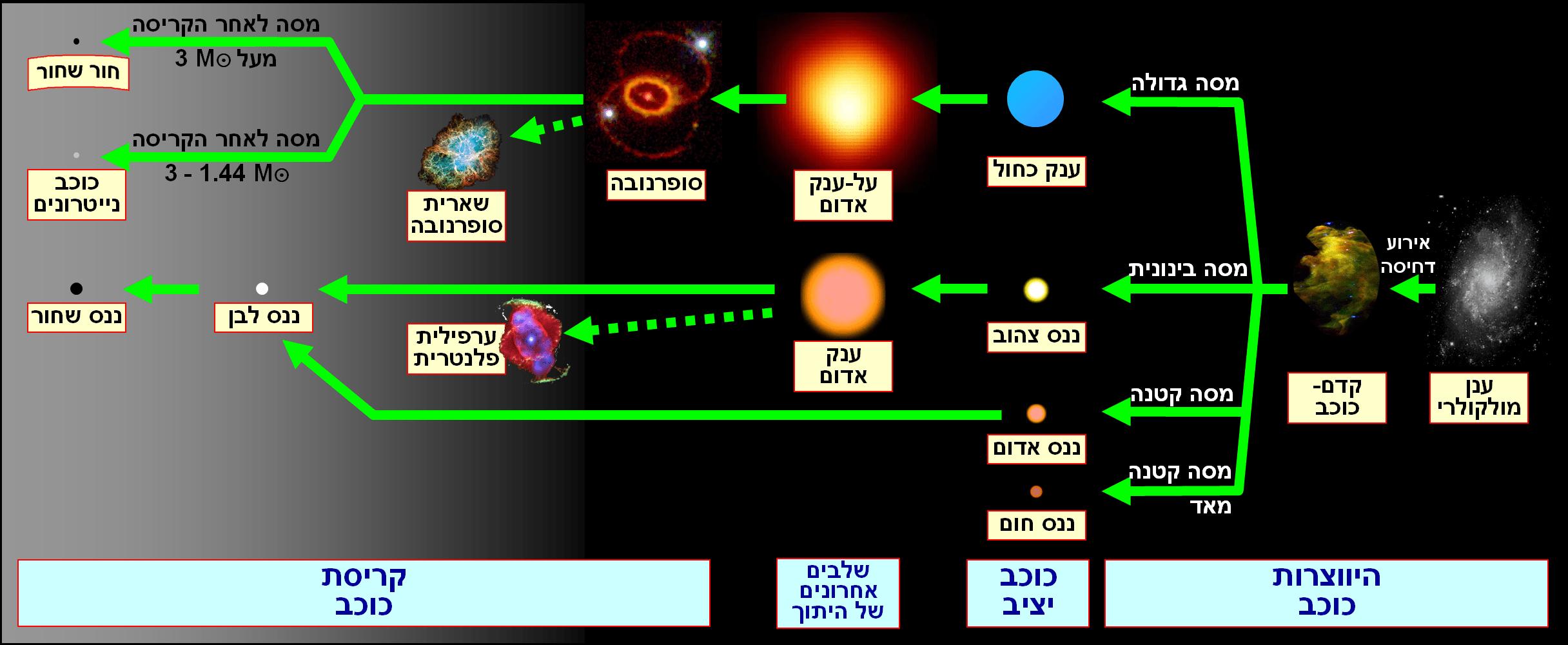 hertzsprung russell diagram activity 1992 honda prelude headlight wiring interactive hr image edited from https upload wikimedia org wikipedia commons 0 0f stellar evolution hebrew png