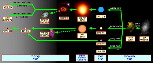 small resolution of image edited from https upload wikimedia org wikipedia commons 0 0f stellar evolution hebrew png