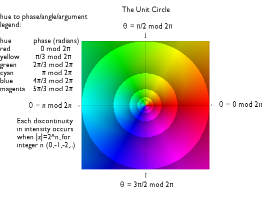 Unit circle domain coloring.png