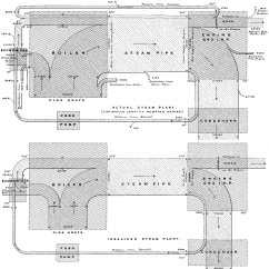 How To Do A Sankey Diagram 2001 Saturn Sc1 Radio Wiring Charts Google Developers Of Steam Engine Efficiency