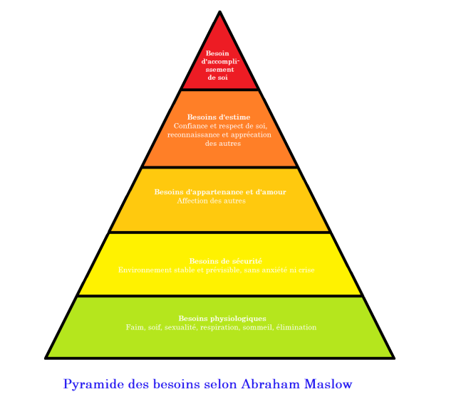 pyramide des besoins Maslow
