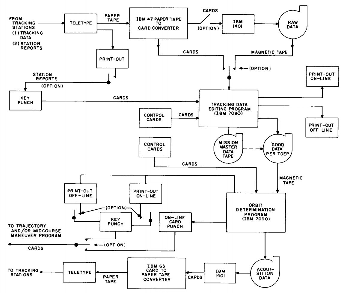 functional flow block diagram visio whelen 9m light bar wire template get free image about wiring