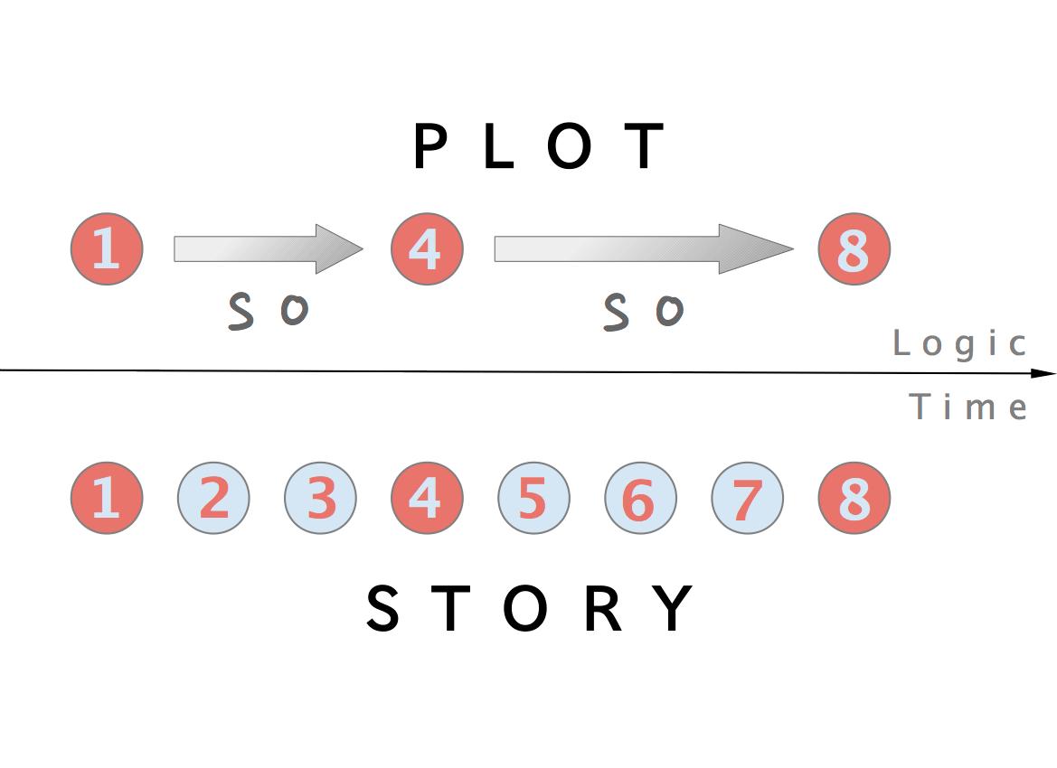 how to make a plot diagram 1997 jeep wrangler radio wiring narrative wikipedia