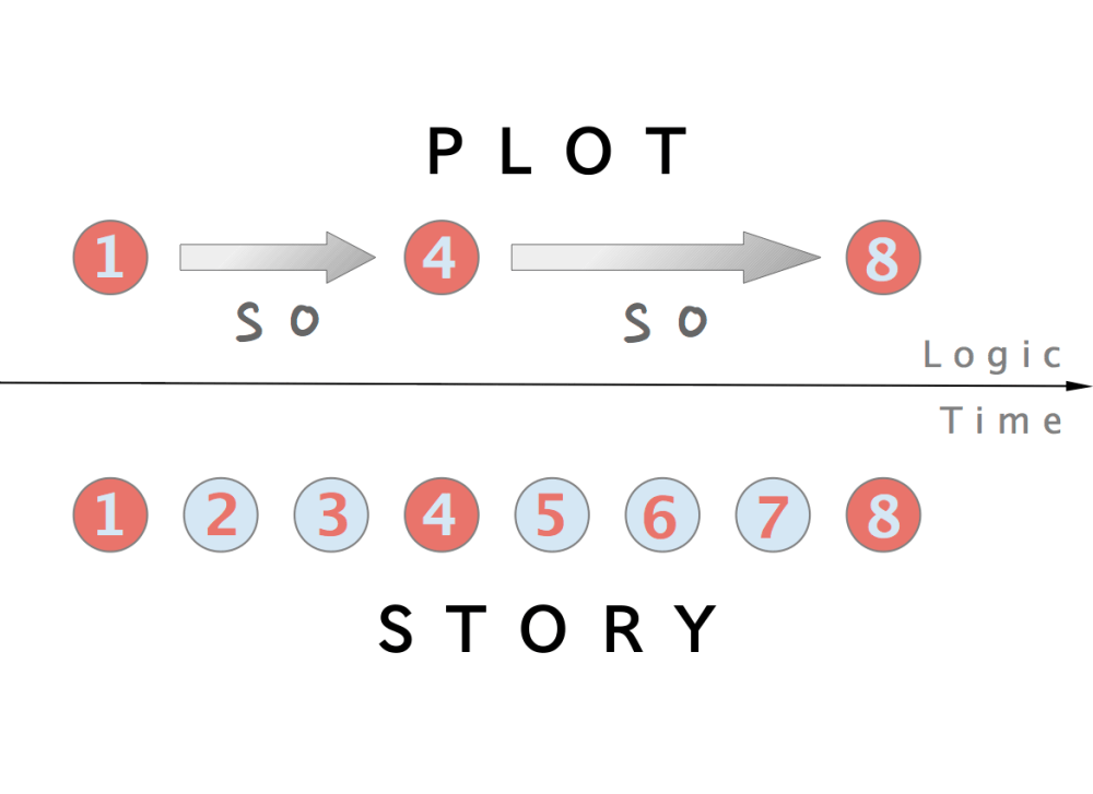 medium resolution of fairy tale plot diagram example