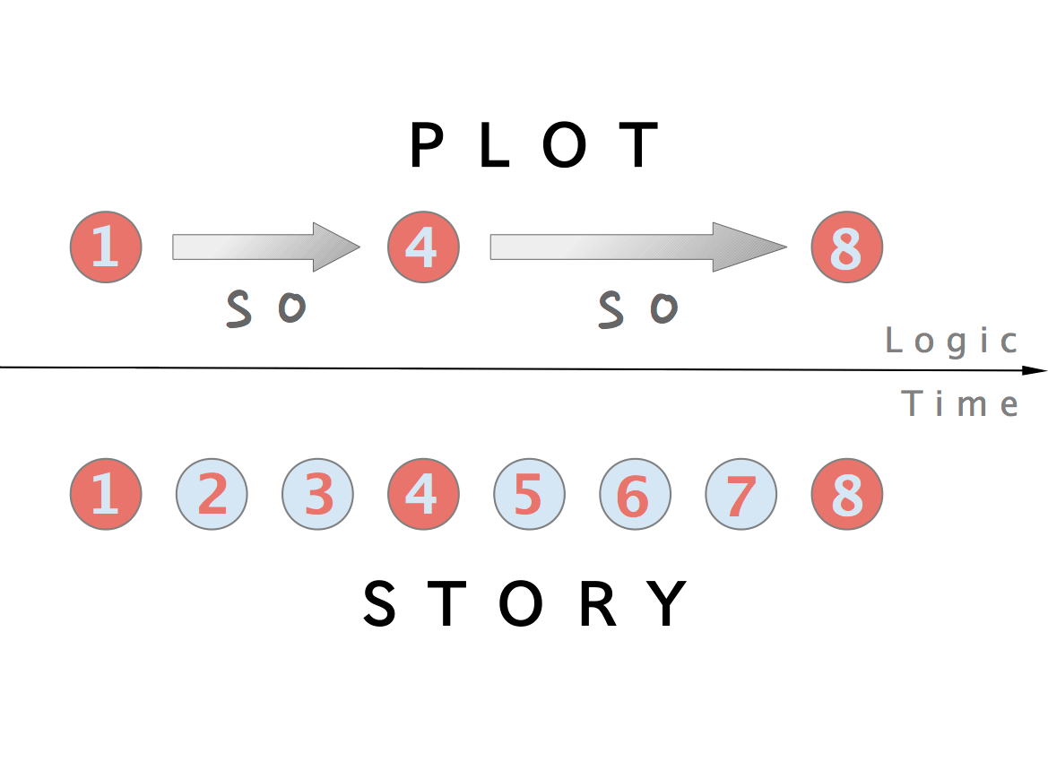 hight resolution of fairy tale plot diagram example