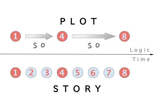 small resolution of fairy tale plot diagram example