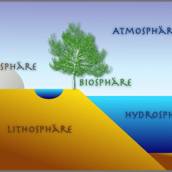 Hydrosphere Lithosphere Atmosphere Diagram Car Towing Socket Wiring File Sphaeren Hg Png Wikimedia Commons