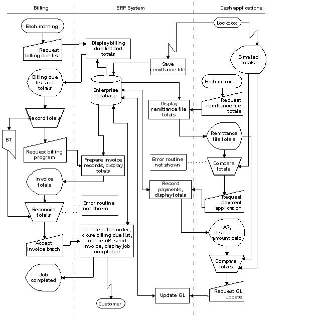 system flow chart example wwwhomeschoolingforfreeorg