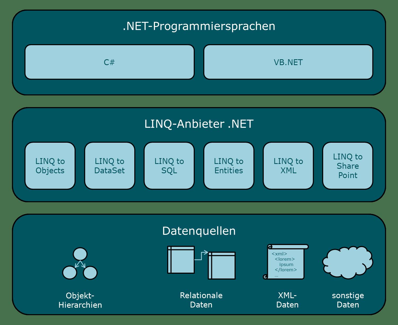 LINQ – Wikipedia