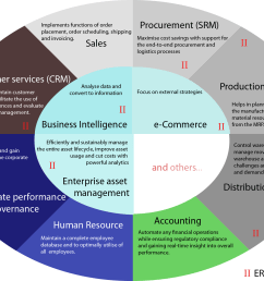 enterprise resource planning [ 1657 x 1250 Pixel ]