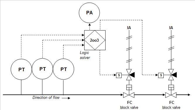 Gas Compressor: Gas Compressor P&id