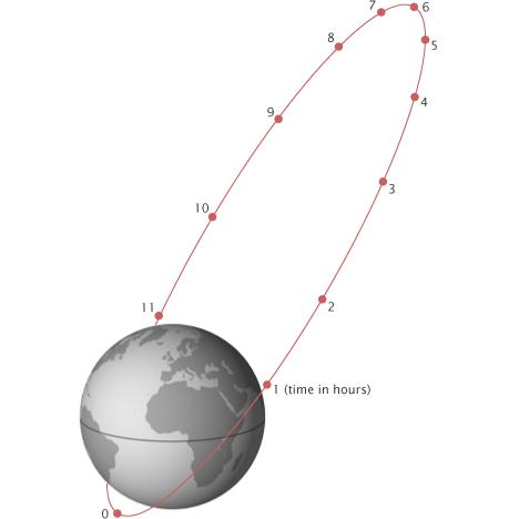 what is the orbital diagram mono amp wiring molniya orbit - wikipedia