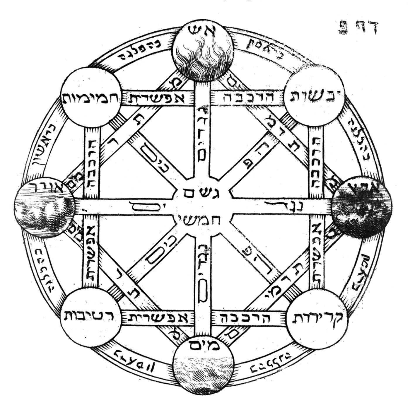 File Diagram Of Four Elements 18th Century In Tobias
