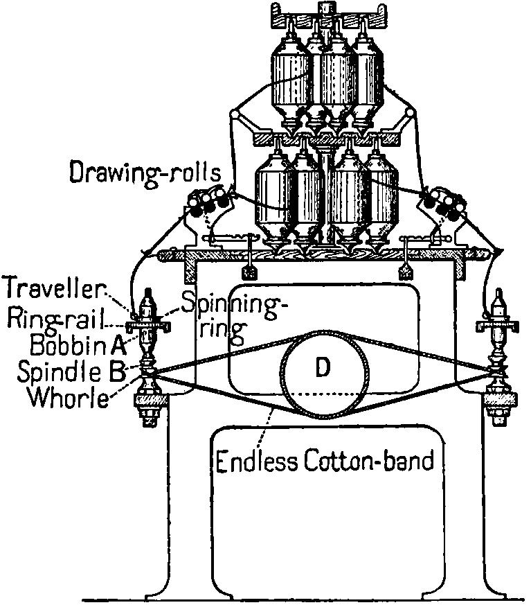 Spinning frame