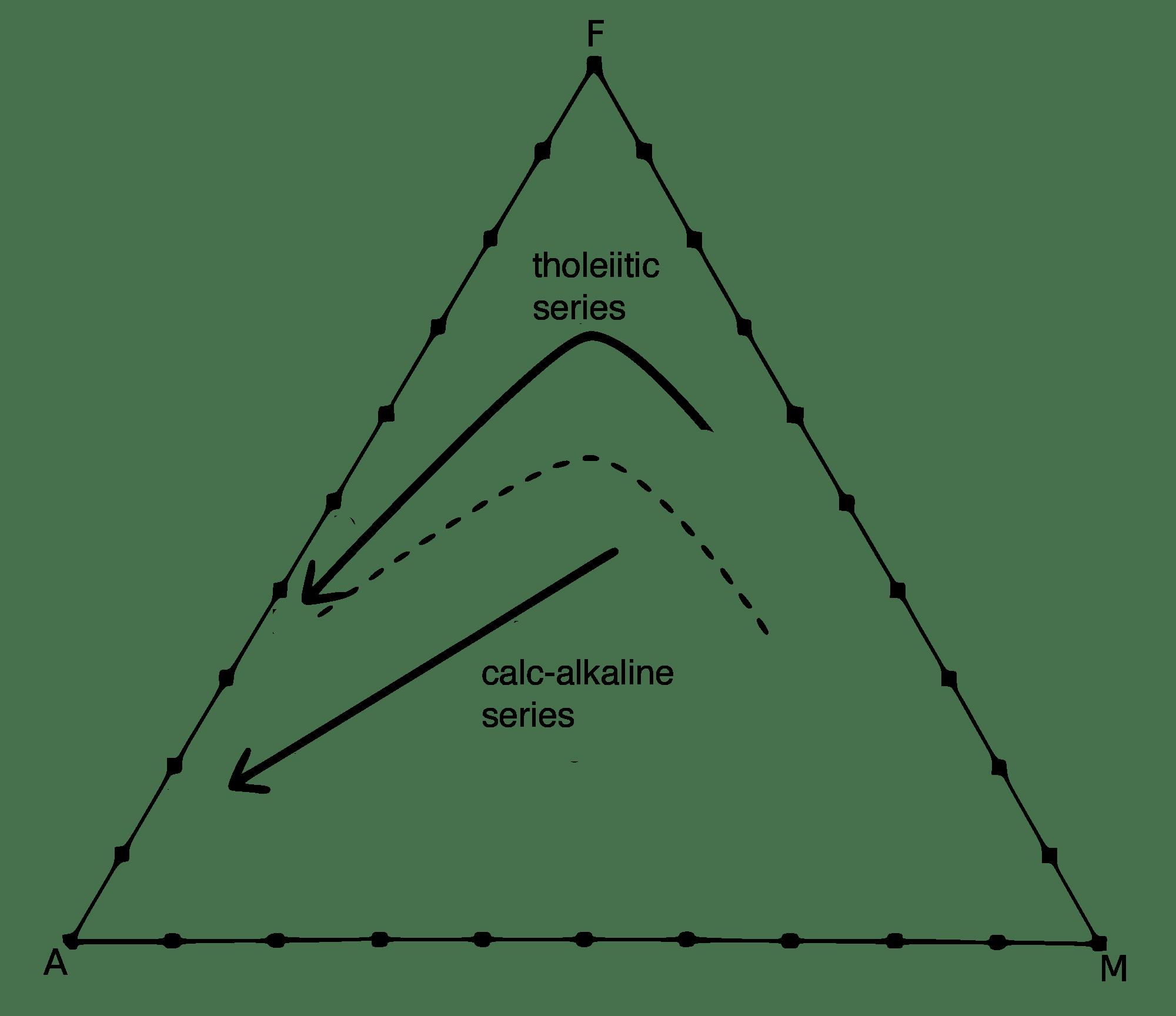 File Afm Diagram