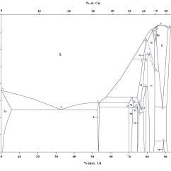 Iron Carbon Phase Diagram Wiki How To Draw A Flow Net Al Cu Pt Elsavadorla