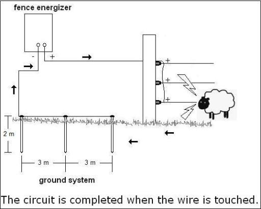 Electric Fencing diagram for electric portable horse fencing