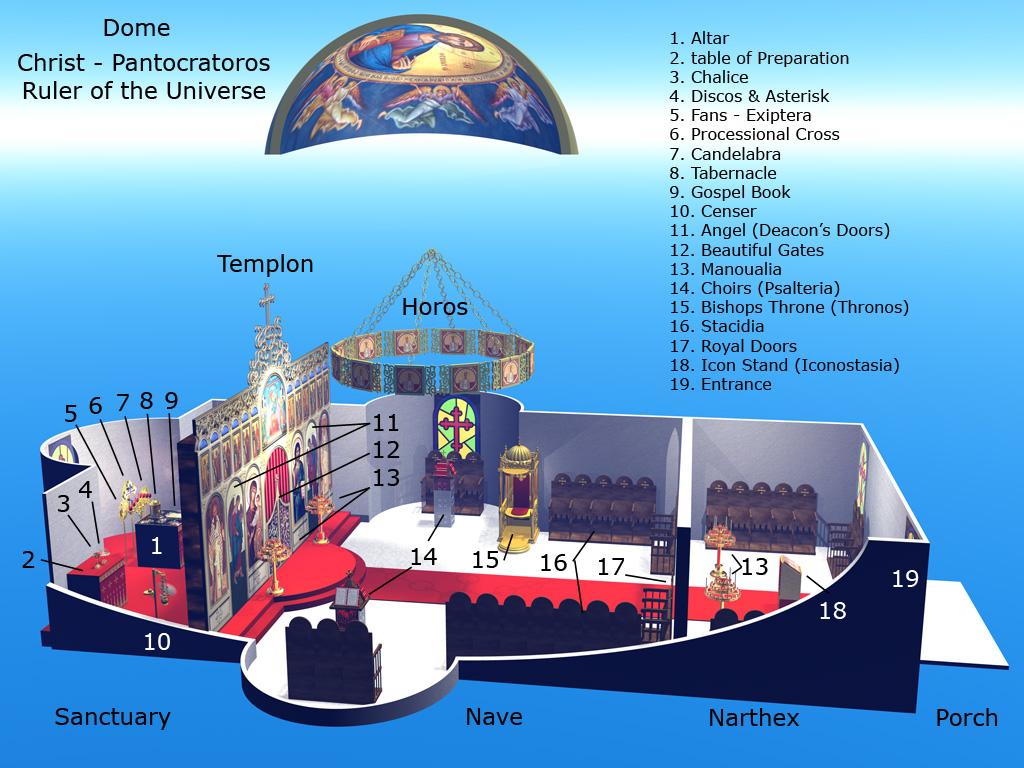 diagram parts of a church mitsubishi 2 4l engine file orthodox interior jpg wikimedia commons