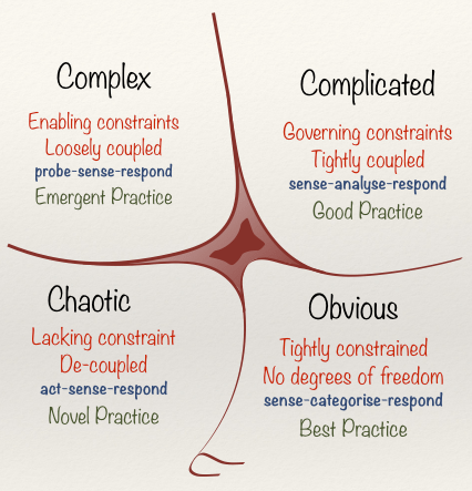 The Cynefin Framework, showing the four main domains: obvious - tightly constrained, no degrees of freedom, sense-categorise-respond, best practice; complicated - govening constraints, tightly coupled, sense-analyse-respond, good practice; complex - enabling constraints, loosely coupled, probe-sense-respond, emergent practice; chaotic - lacking constraints, de-coupled, act-sense-respond, novel practice. Disorder (unlabelled) is in the centre.