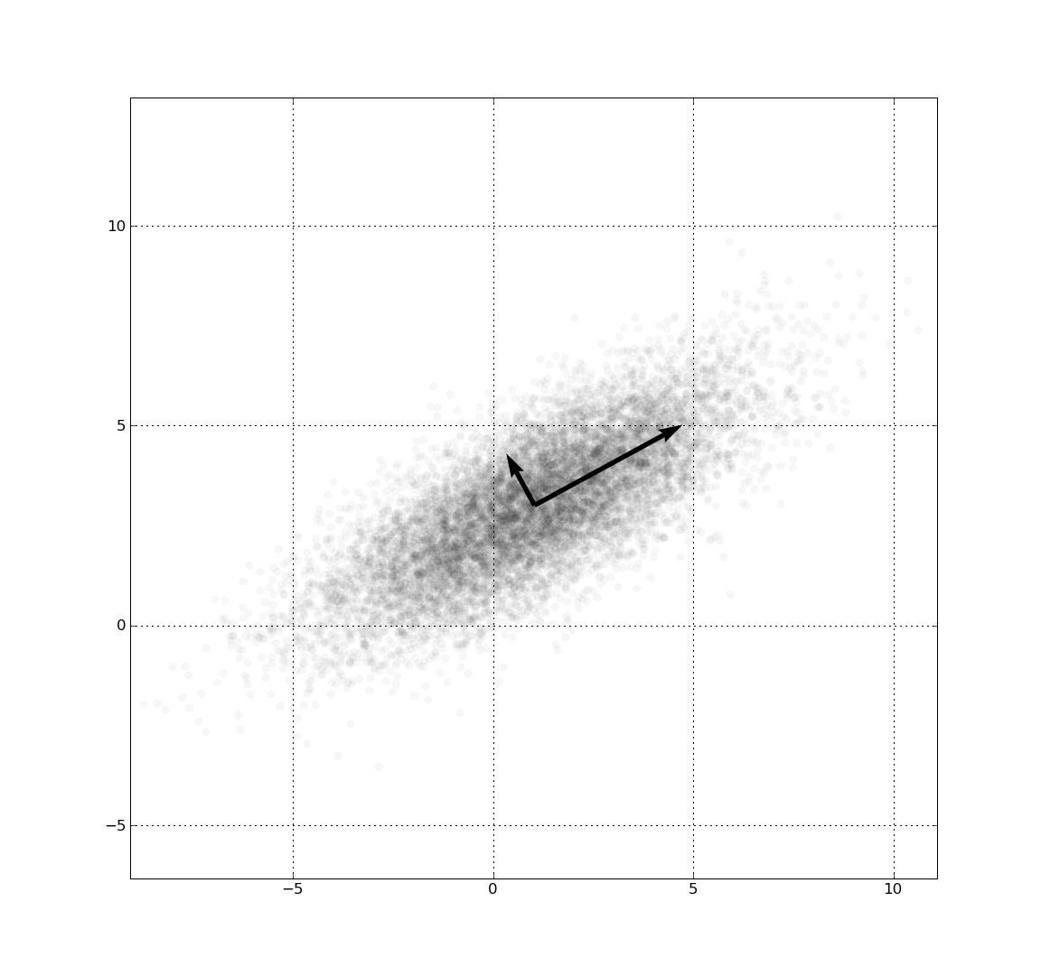 Recognizing Handwritten Digits In Python : Python