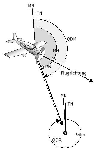 QDR (Luftfahrt)