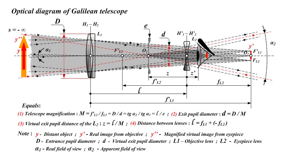 Refracting telescope — Wikipedia Republished // WIKI 2