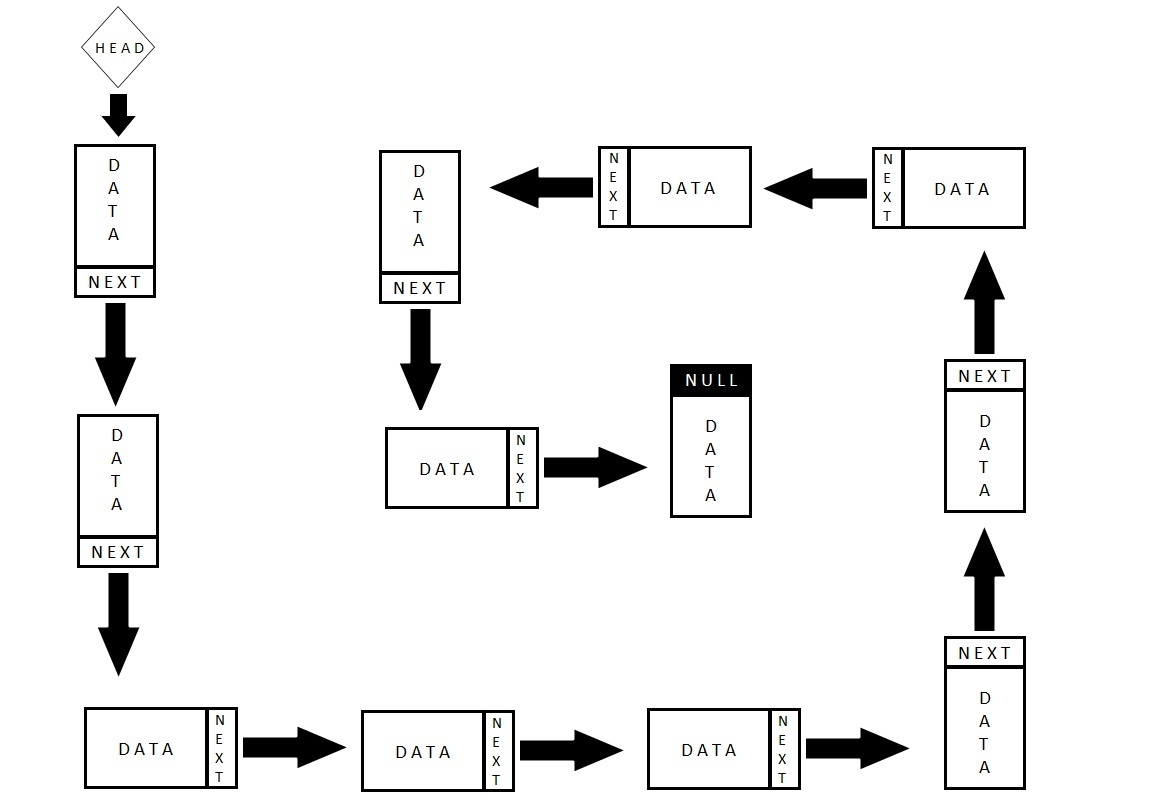 JS Data Structures: Linked List