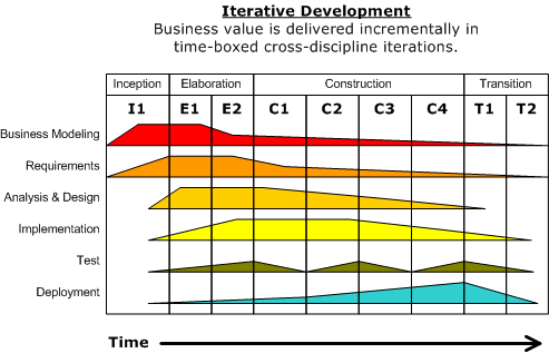 diagram project management life cycle phases mazda bt 50 stereo wiring rational unified process - wikipedia