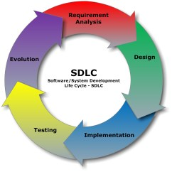 Employee Life Cycle Diagram 2000 Jetta Wiring File Sdlc Software Development Jpg
