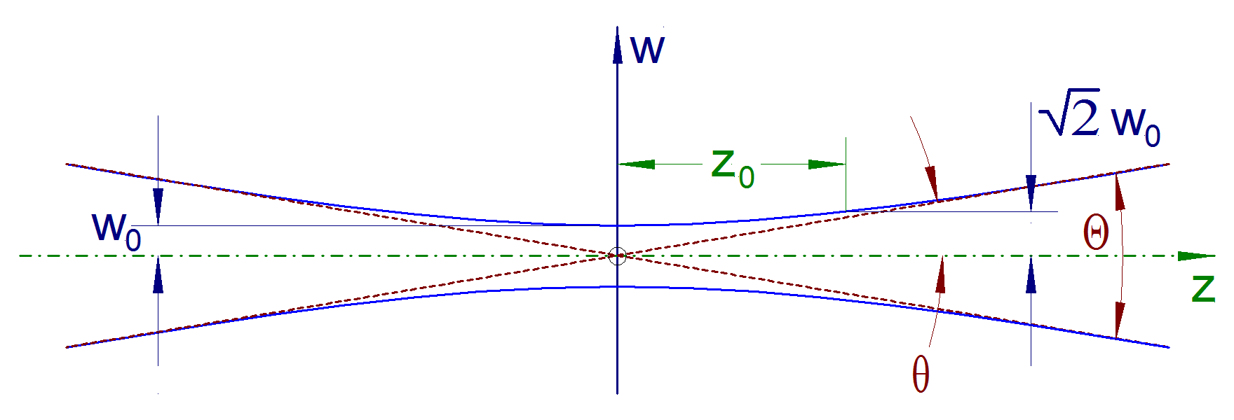 hight resolution of beam divergence