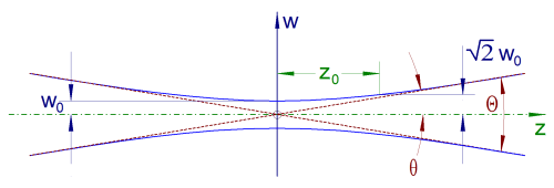 small resolution of beam divergence