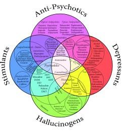file drug chart color jpg [ 2700 x 2700 Pixel ]