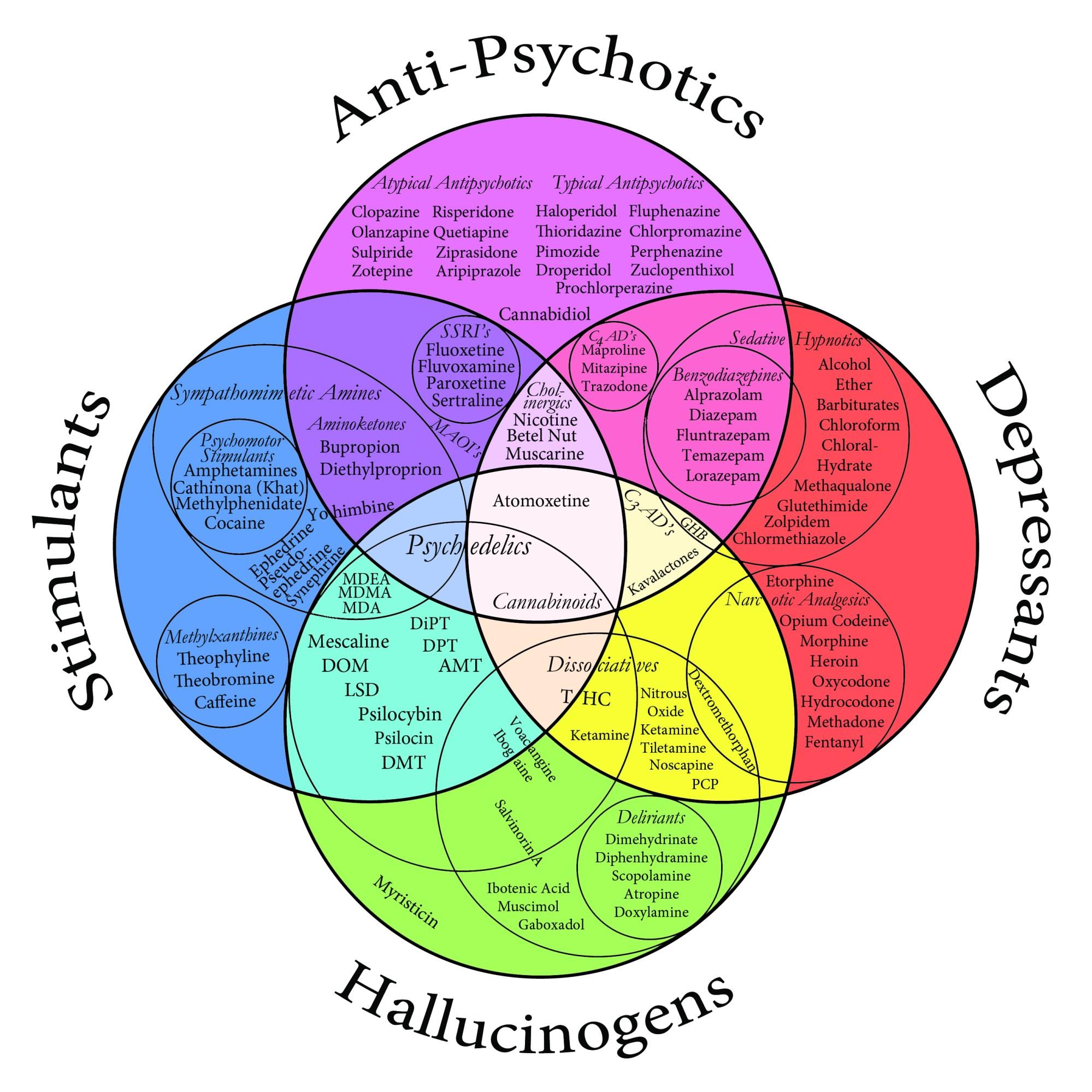 hight resolution of file drug chart color jpg