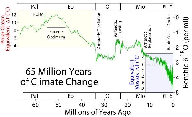65 Million Years of Inferred Climate from Actual Isotope ratios