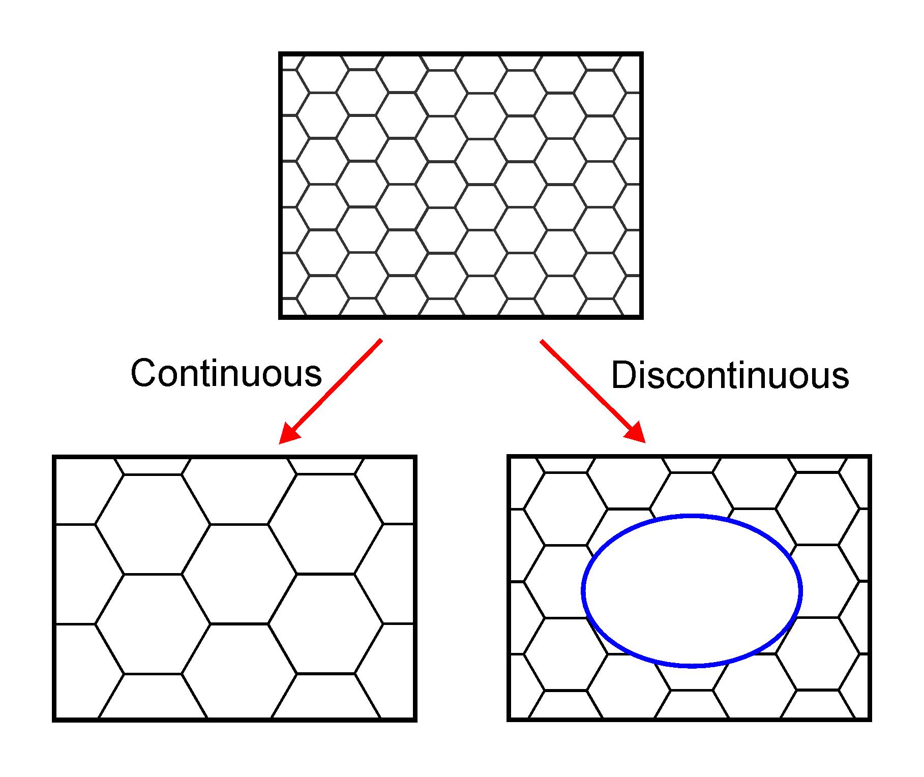 File Continuousdiscontinuousannealing