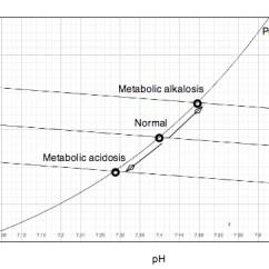 External Heart Diagram Wiring For Kicker Subs Metabolic Alkalosis - Wikipedia