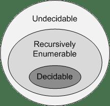 Decision Problem Closure Diagram