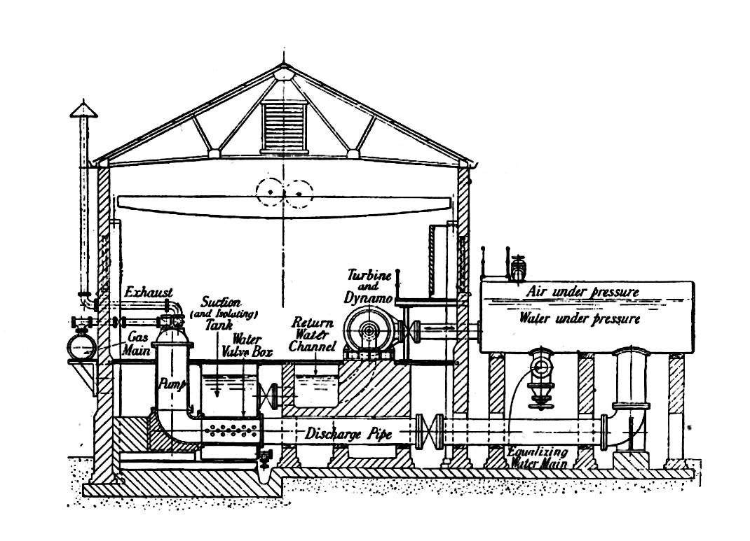 File:Humphrey gas pump, electro-hydraulic generator