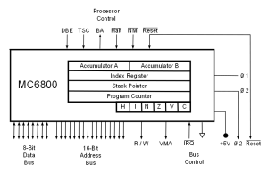 Registre de processeur — Wikipédia