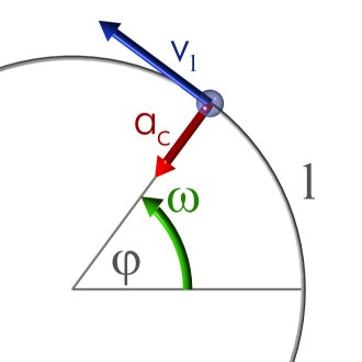 Moviment circular.jpg