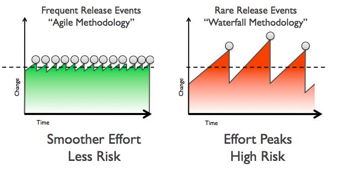 File:Agile-vs-iterative-flow.jpg