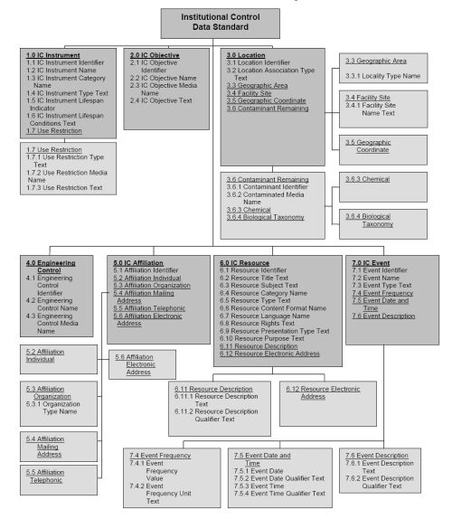 small resolution of file institutional control data structure diagram jpg