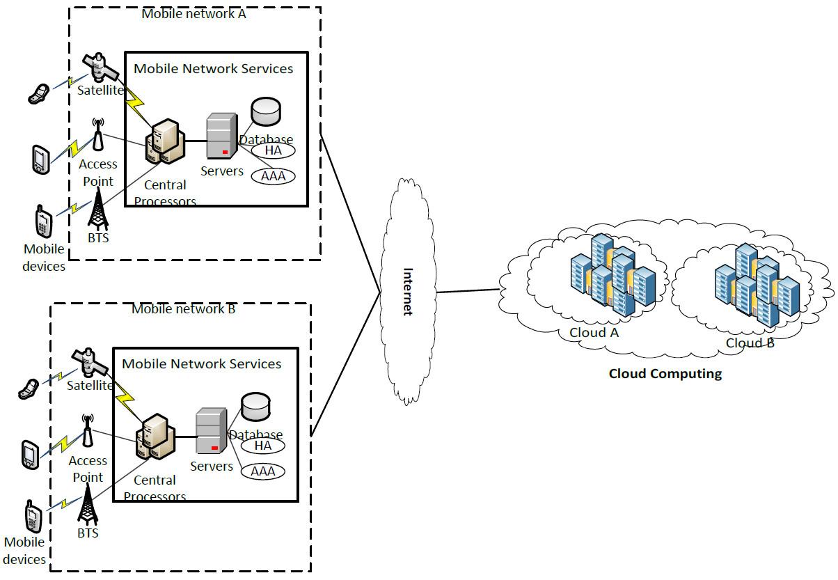File Mobile Cloud Architecture