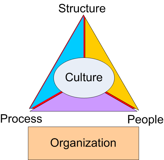 File Organization Triangle Wikimedia Commons